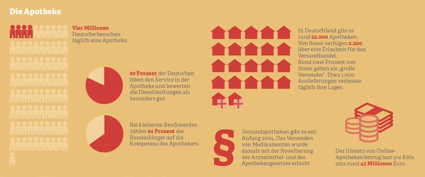 Grafik: Die Apotheke in Zahlen