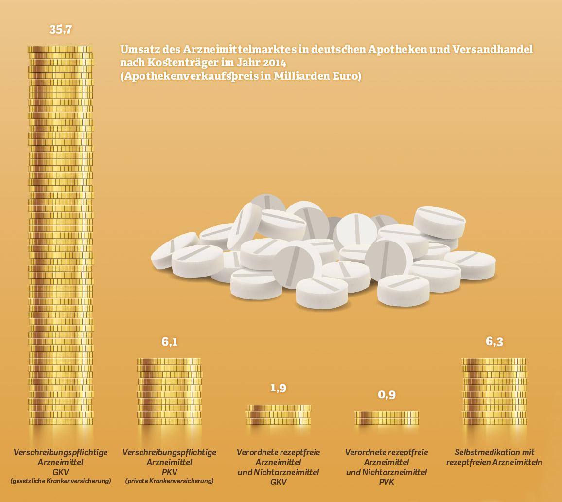 Grafik: Umsatz des Arzneimittelmarkts in deutschen Apotheken und Versandhandel