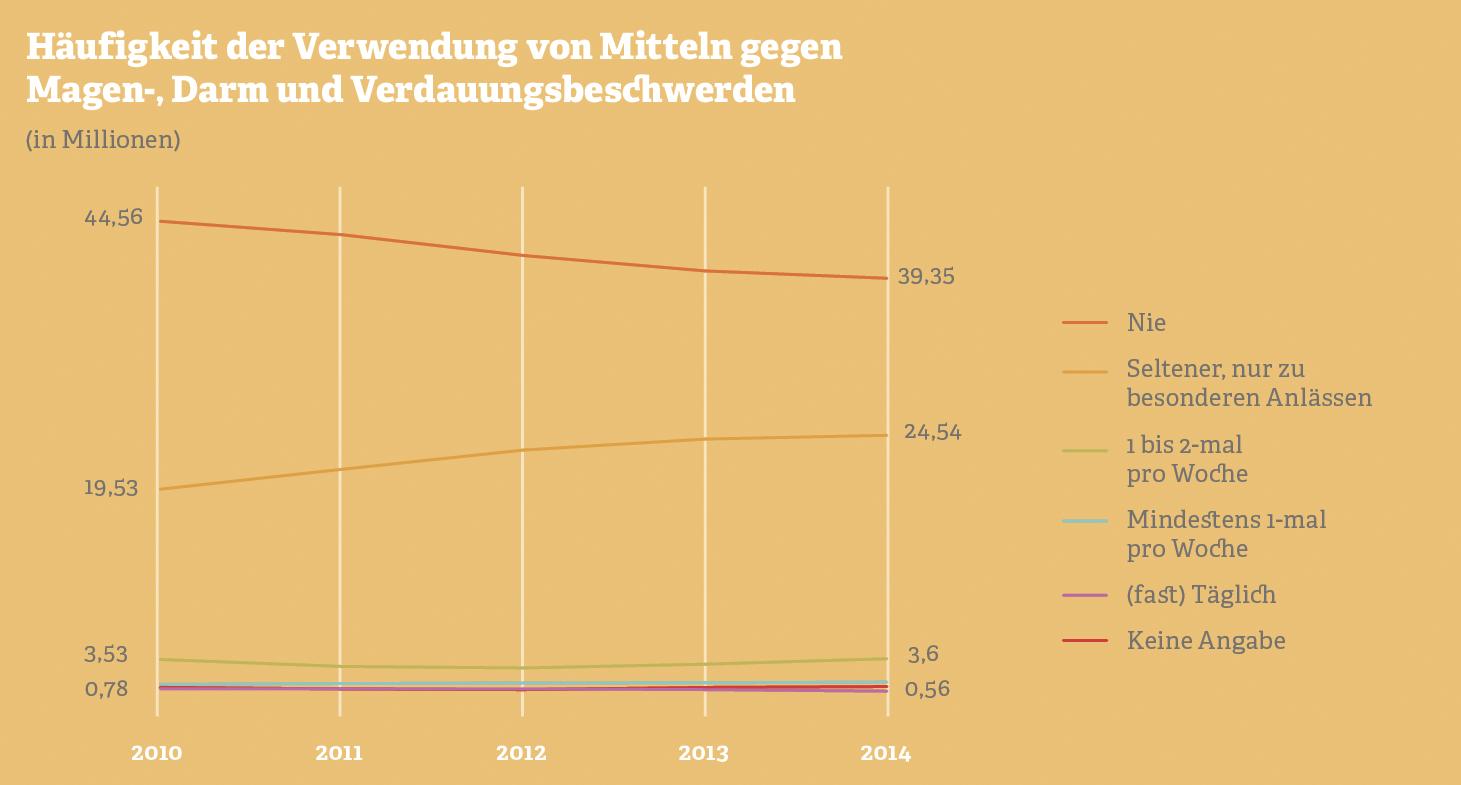 Grafik: Häufigkeit der Verwendung von Mitteln gegen Magen-, Darm- und Verdauungsbeschwerden