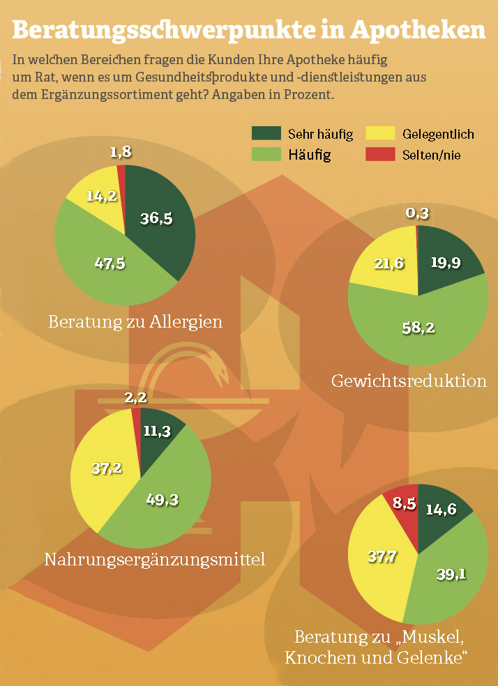 Grafik: Beratungsschwerpunkte in Apotheken