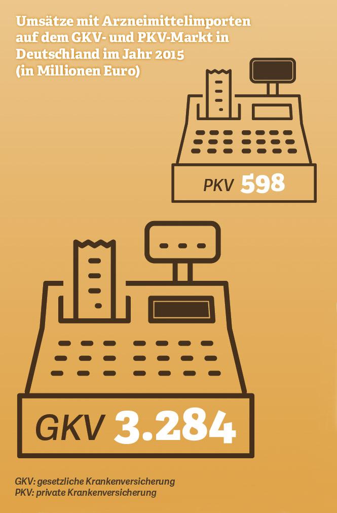Grafik: Umsätze mit Arzneimittelimporten auf dem GKV- und PKV-Markt