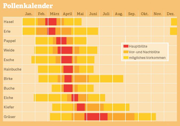 Grafik: Pollenkalender. Quelle: Hexal AG, 2017