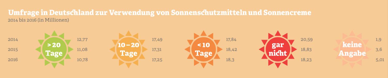 Grafik: Umfrage in Deutschland zur Verwendung von Sonnenschutzmitteln