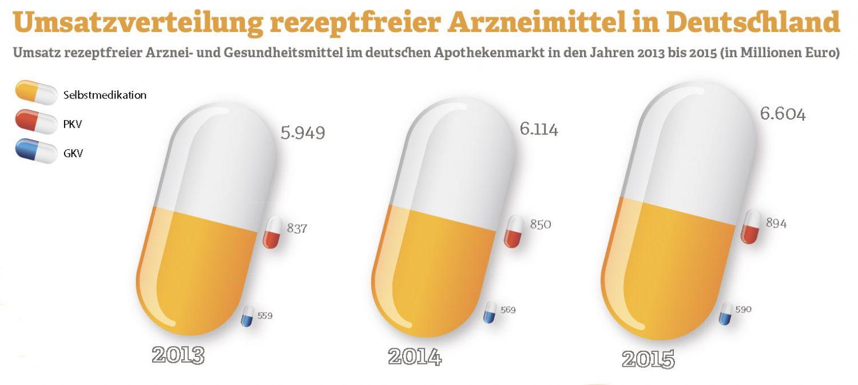 Grafik: Umsatzverteilung rezeptfreier Arzneimittel in Deutschland